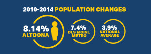 Altoona Population Growth