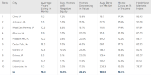 Altoona Ranks #4 in America's Healthiest Housing Markets